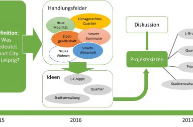 SmartCity Leipzig Prozess Mindmap