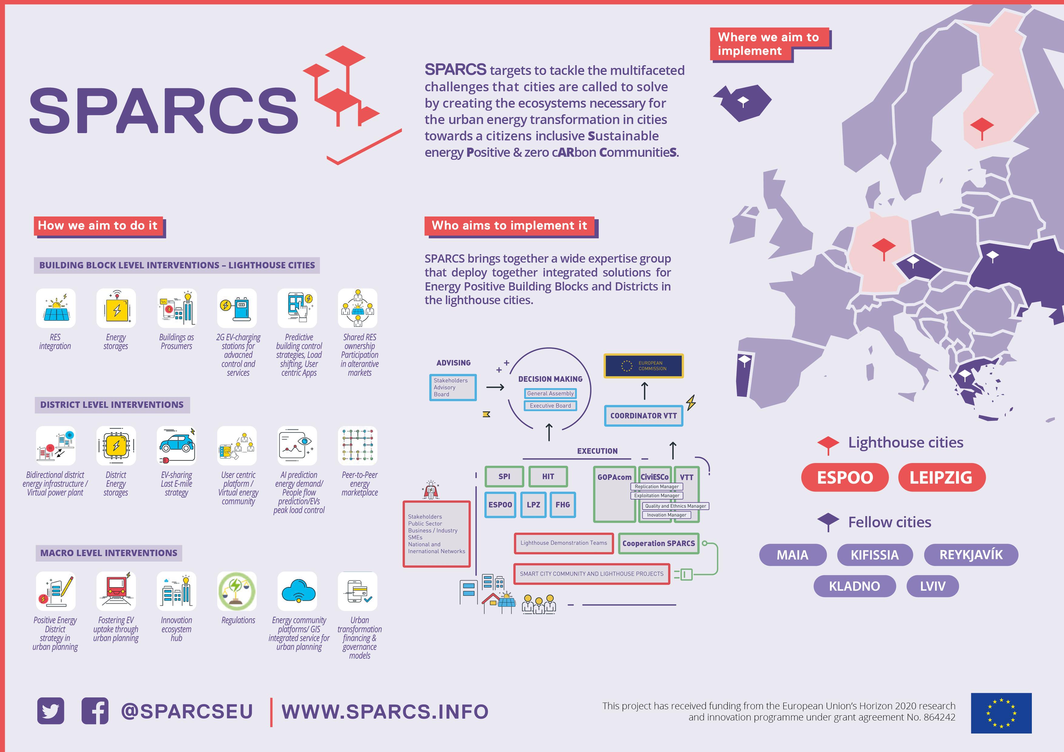 SPARCS Infographik mit Informationen zu Maßnahmen der Initiative